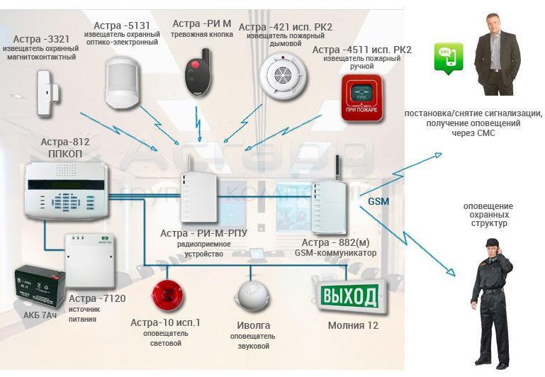 Состав системы охранно-пожарной сигнализации