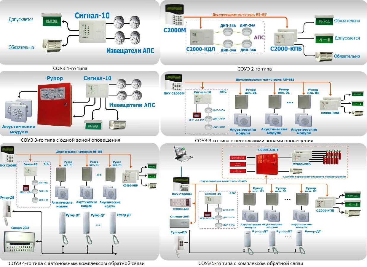 Классификация и схема построения системы