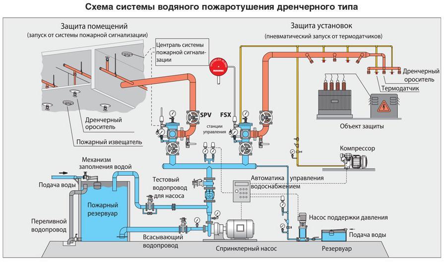 Схема водяного пожаротушения дренчерного типа