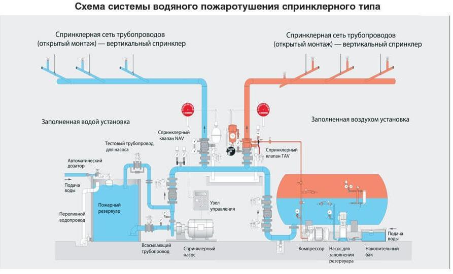Схема водяного пожаротушения спринклерного типа