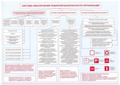 Перечень документов и действий, которые необходимо провести для прохождения проверки органами МЧС РФ и сотрудниками ГПН.