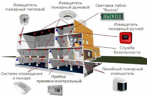 Состав применяемого оборудования пожарной сигнализации в бытовке и модульных помещениях