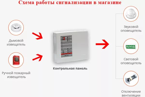 Схема работы пожарной сигнализации в магазине