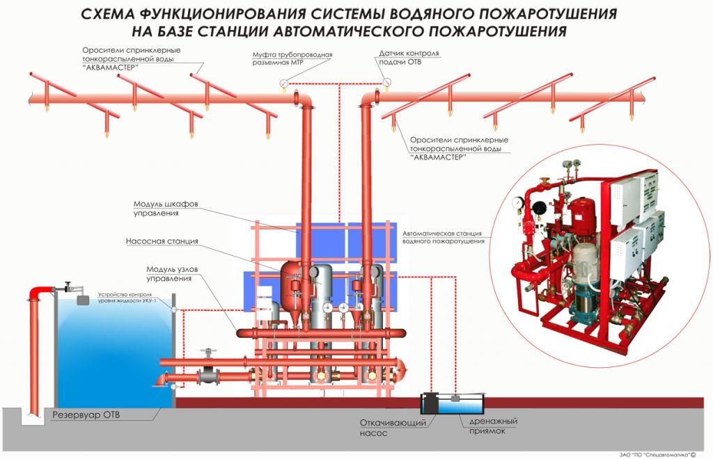 Схема работы систем пожаротушения