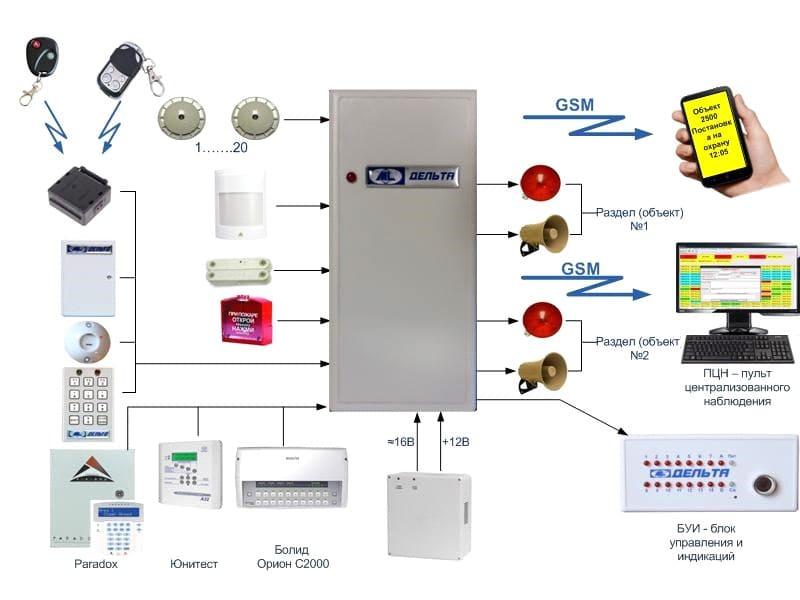 Разновидности GSM сигнализации