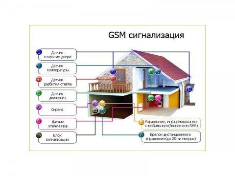 GSM сигнализация с передатчиком